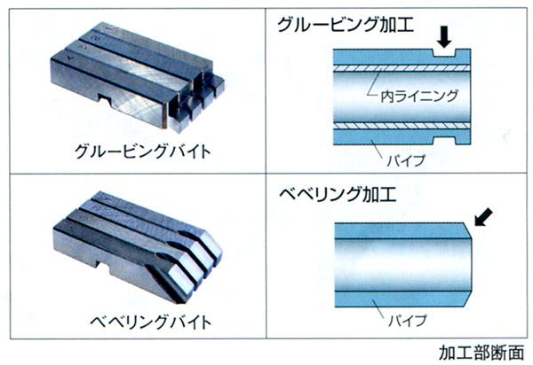 内ライニング鋼管の溝加工