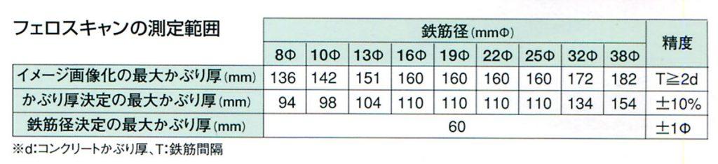 フェロスキャンの測定範囲